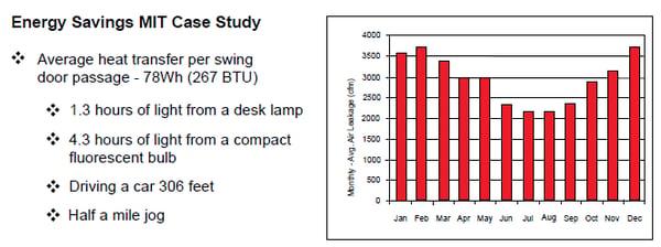 MIT Study Shows Revolving Doors Save Energy