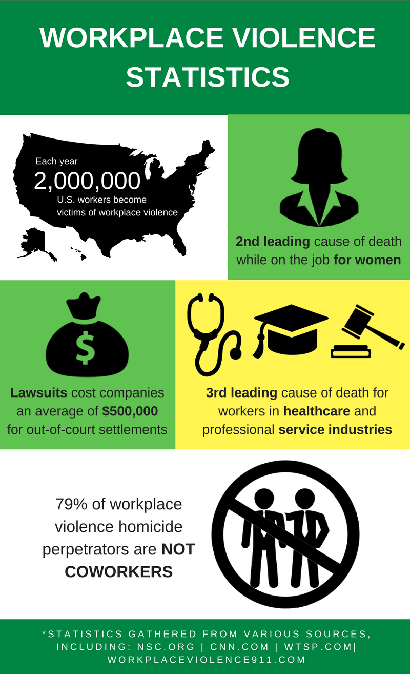 Workplace violence statistics